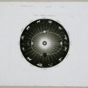 zodiaco, solstizii ed eqinozii